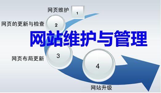 网站维护 服务器运维 网页修改 网站数据定时备份